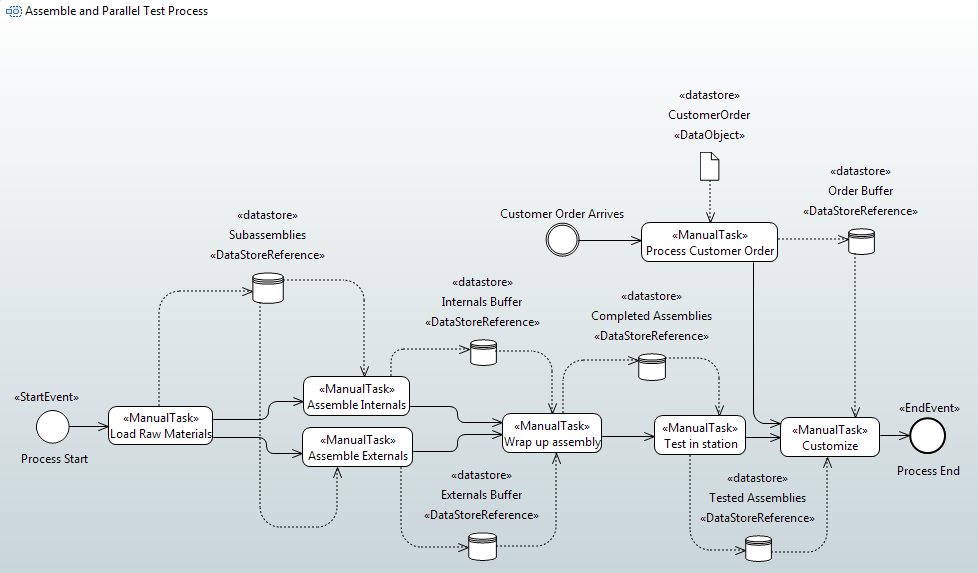 BPMN preview papyrus.png