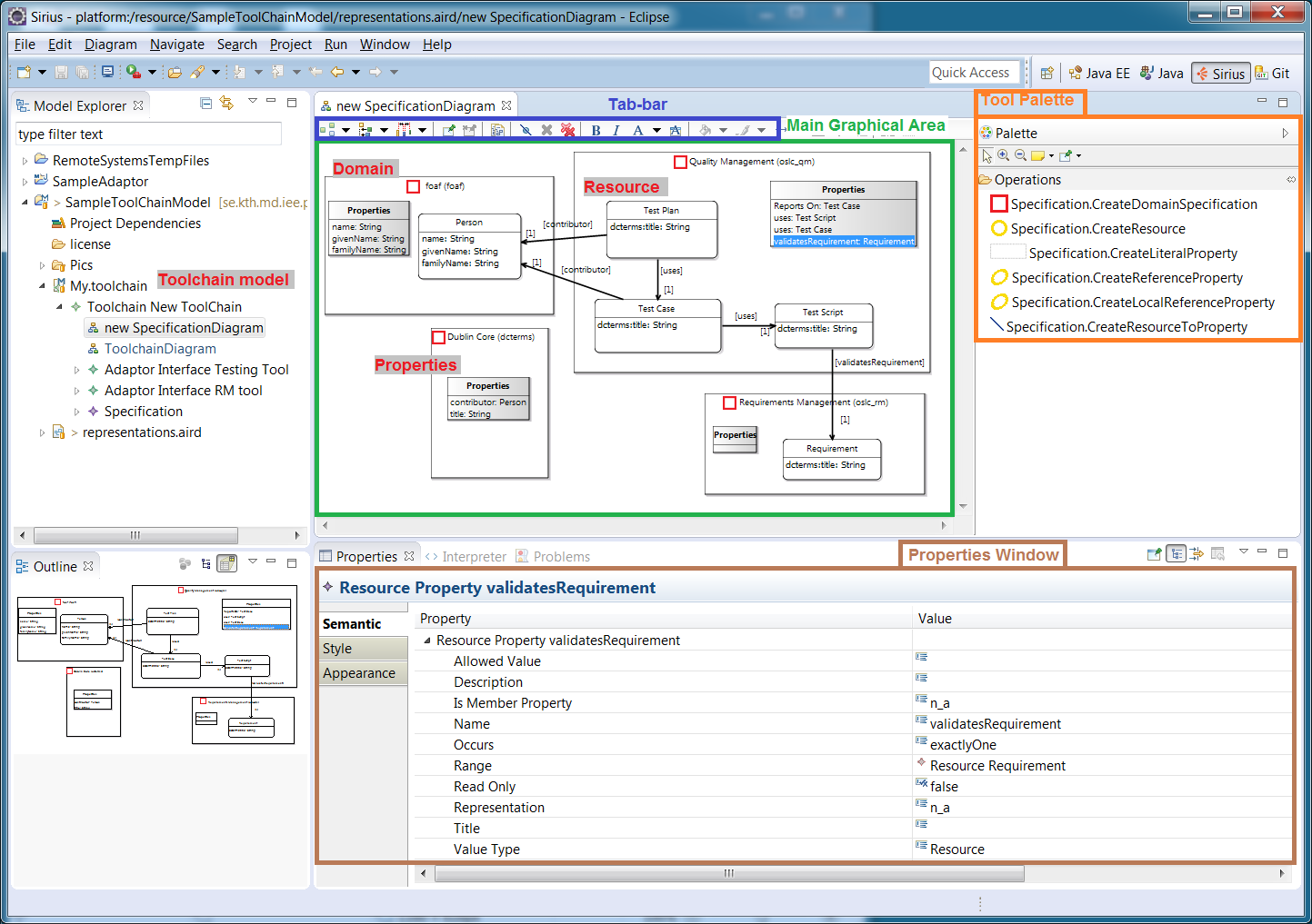Specification Diagram view in the Lyo Toolchain Designer