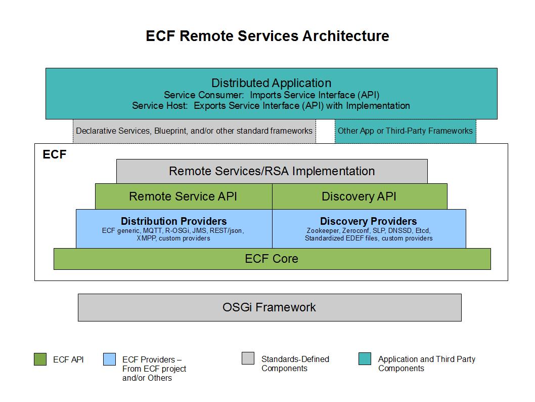Ecfdistributed osgi services eclipsepedia related documentation ecf api docs api javadocs malvernweather Image collections