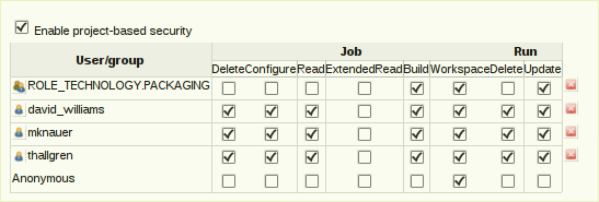 Example Project Level Security settings