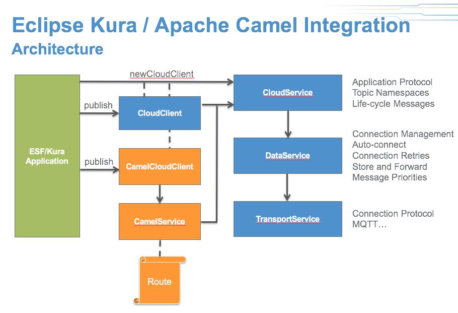 Kura/Camel Integration - Eclipsepedia