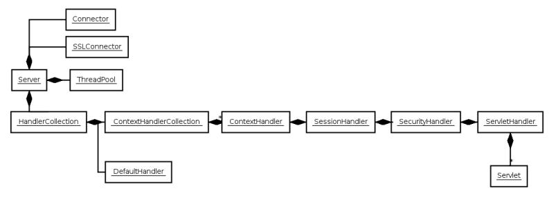 Jetty/Reference/Jetty Architecture - Eclipsepedia
