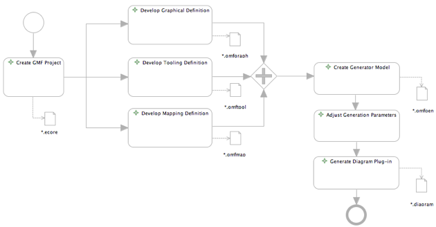 Graphical modeling frameworktutorialbpmn eclipsepedia simplebpdg ccuart Image collections