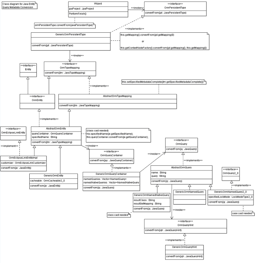 Xml class diagram wiring diagram dali juno jpametadataconversion eclipsepedia rh wiki eclipse org import xml class diagram xml to uml ccuart Images