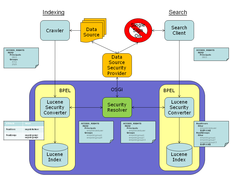 architecture of security resolvers and converters