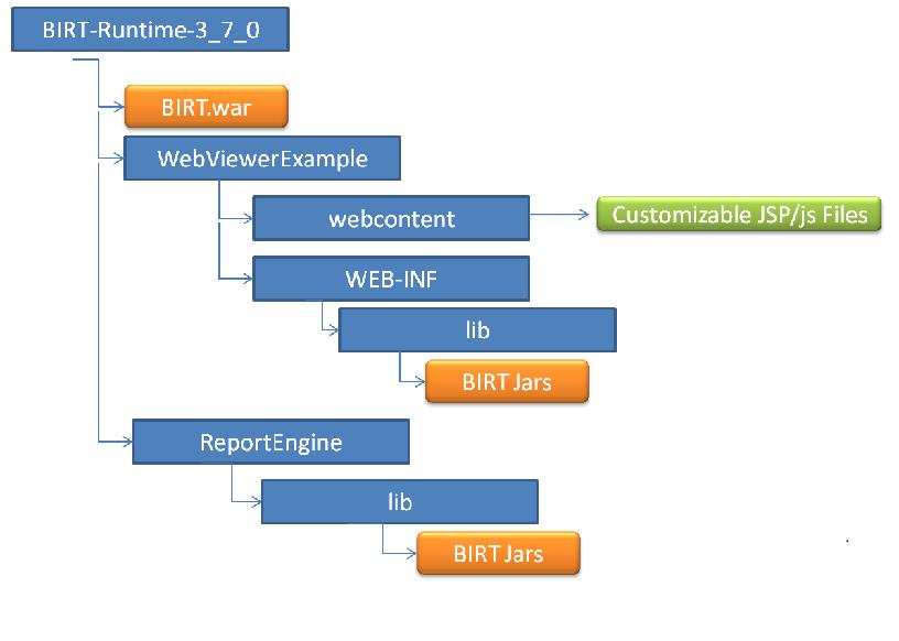 Eclipse community forums: birt » chart error.