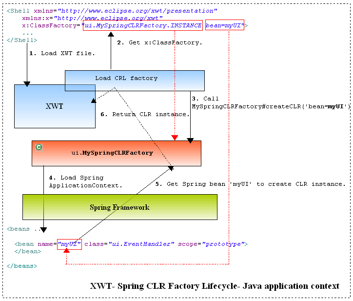 SpringCLRFactory lifecycle javaappctxt.png