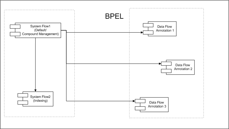 Architecture Overview - BPEL.png