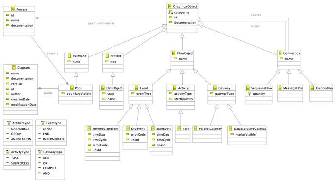 Graphical Modeling Frameworktutorialbpmn Eclipsepedia
