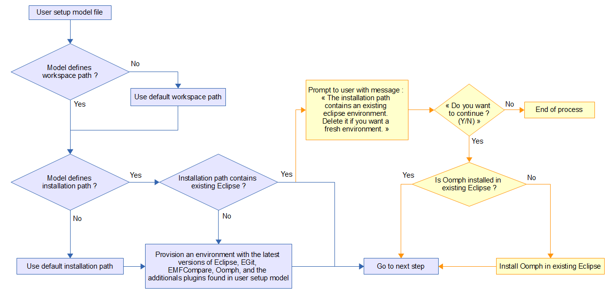 EMFCompare GitLogicalMerge Workflow Step02.png