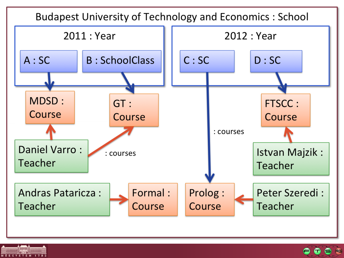 EMFIncQuery-Examples-school-Slide31.png