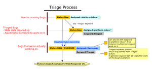 Platform-Triage-Process-v2.png