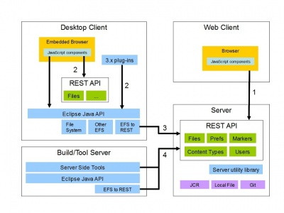 Orion Architecture Overview