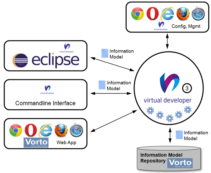 Vorto / Code Generators - Eclipsepedia