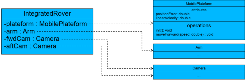 An example of a composite System and it Type Member.