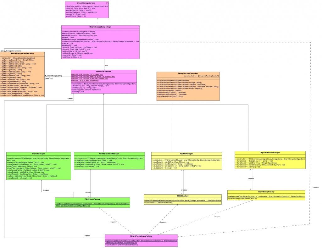 SMILA/Project Concepts/Binary Storage - Eclipsepedia