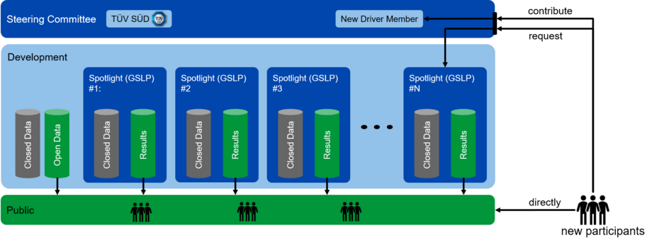 OpenGENESIS structure overview.png