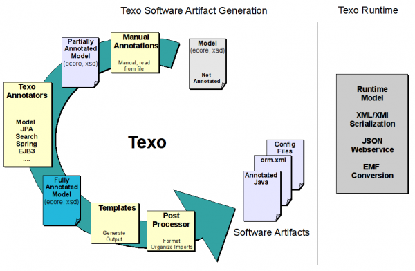 Texo.annotated model runtime.png