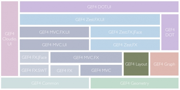 GEF4-Components-Layout.png