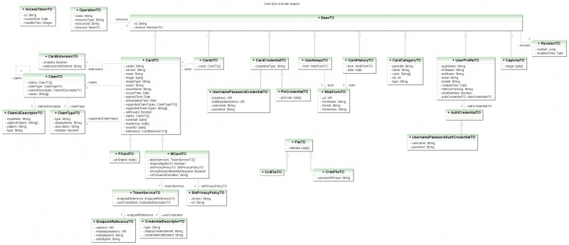 Cardsync data transfer objects eclipsepedia uml class diagram orglipsehigginsrppsncassdiagramg ccuart Images
