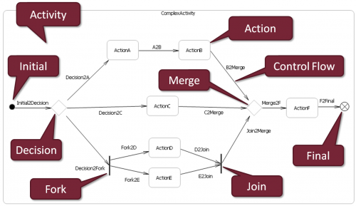 Viatra2activity Diagrams To Petri Nets Eclipsepedia