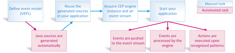 Cep-workflow.png