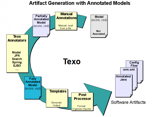 Texo.annotated model.png