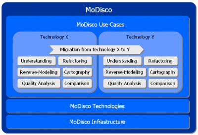 Modisco-UseCases.PNG