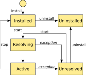 The lifecycle of a sensiNact application